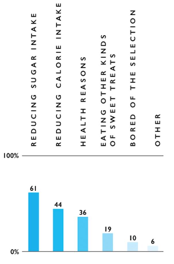 Sugar limits category participation